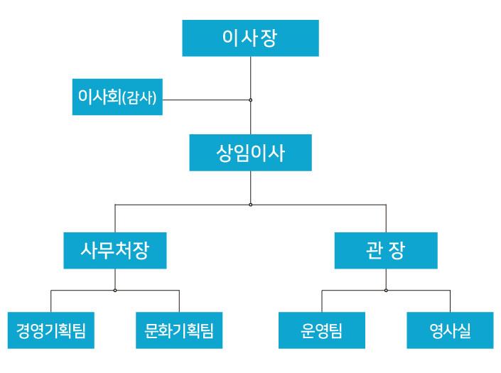 광주영화영상인연대 조직도